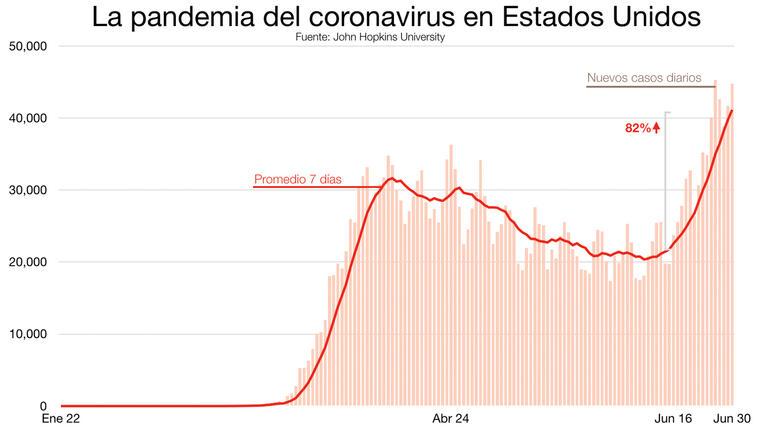 Gráfico con los casos diarios de coronavirus y el promedio semanal.
