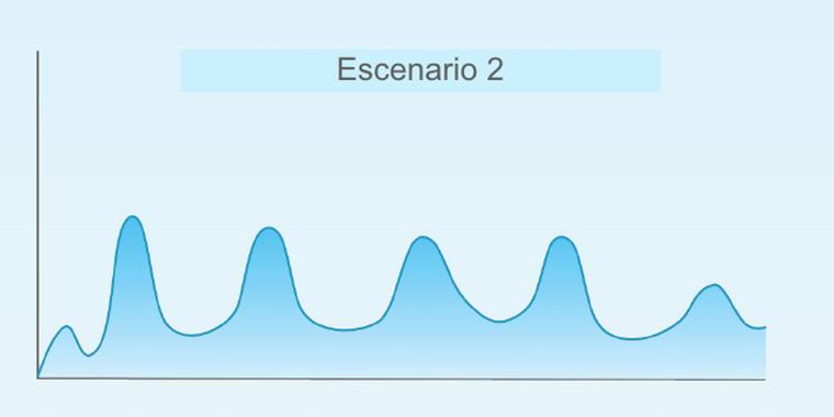 Escenario 2, con varias olas epidémicas durante un periodo de uno o dos años.