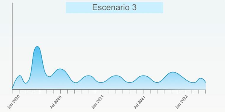 Escenario 3 con pequeños brotes sin un patrón claro de nuevas olas epidémicas.
