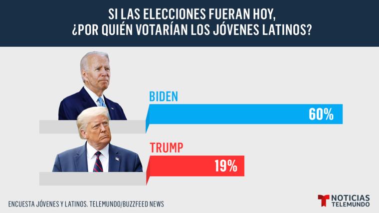 Si las elecciones fueran hoy ¿por quién votarían los jóvenes latinos?