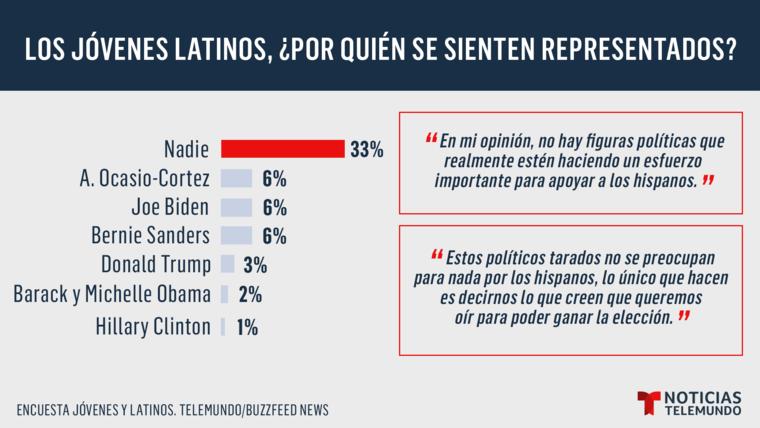 ¿Los jóvenes latinos por quién se sienten representados?
