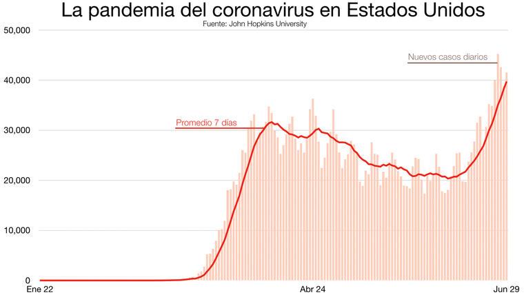 Gráfico de la cantidad de casos diarios de coronavirus y el promedio semanal.