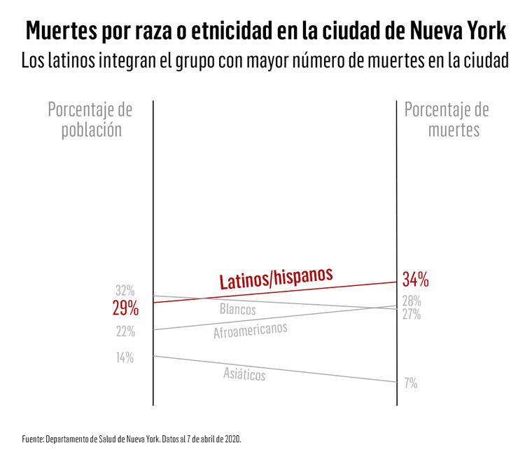 Los latinos han fallecido a una mayor proporción que el porcentaje de población que representan en Nueva York.