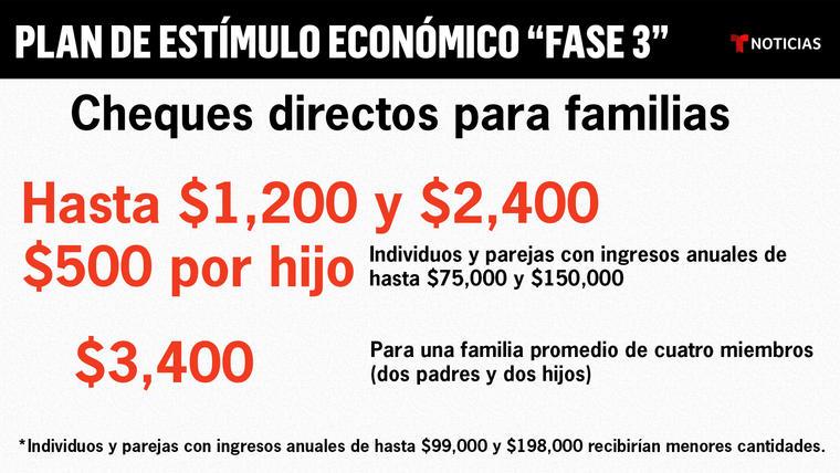 El plan de estímulo económico prevé cheques de hasta $1,200 para individuos y hasta $2,400 para parejas casadas