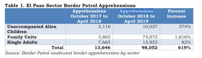 Cifras de arrestos en el sector de El Paso (Texas) entre octubre de 2018 y abril de 2019