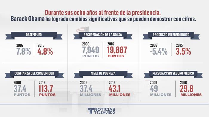 Cifras de Obama
