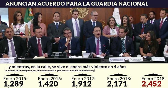 Los partidos anuncian acuerdo para la Guardia Nacional; enero 2019 es el más violento en años