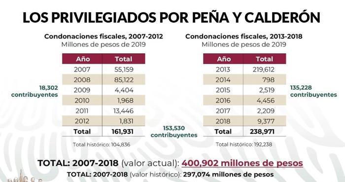 """FCH y EPN perdonaron a puñado 400 mil millones en impuestos. """"Se acabó"""": AMLO. Anuncia un decreto"""