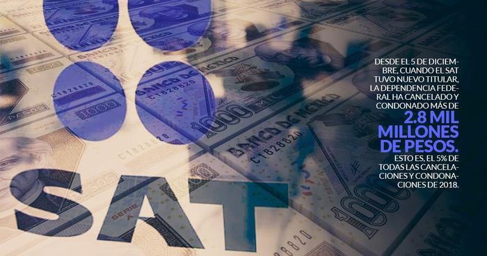 En 11 días, el SAT de AMLO perdonó a 330 deudores 2,854 millones; es el costo de dos programas de SCT
