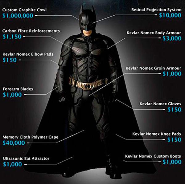 infografía de los costos para convertirte en 'batman'