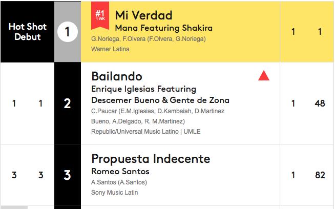 Tabla de Hot Latin Songs con Maná y Shakira en el primer lugar con Mi Verdad.