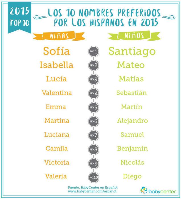 Los nombres de bebe latinos de 2015 de BabyCenter en Espanol