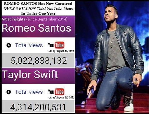 Número de visitas de Youtube de Romeo Santos