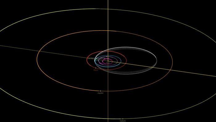 Posible trayectoria del asteroide 52768