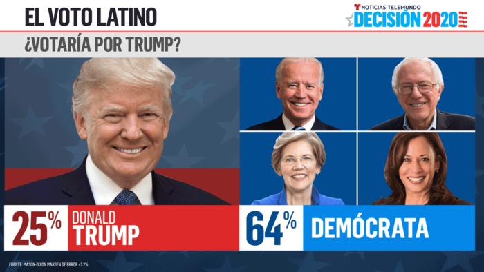 Votaría por Trump?