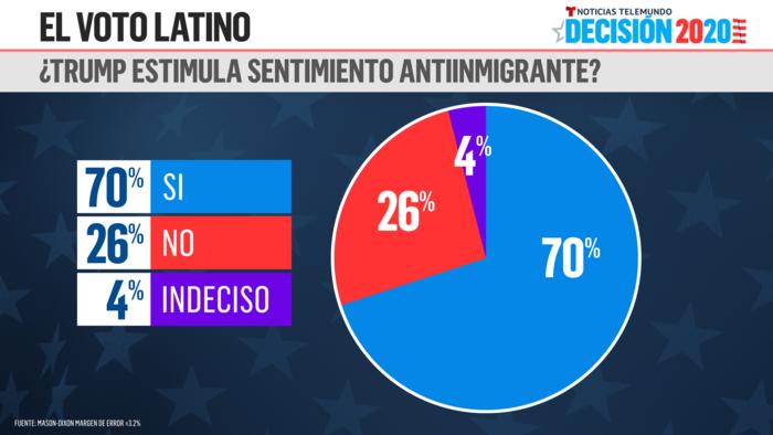Encuesta voto latino de Noticias Telemundo