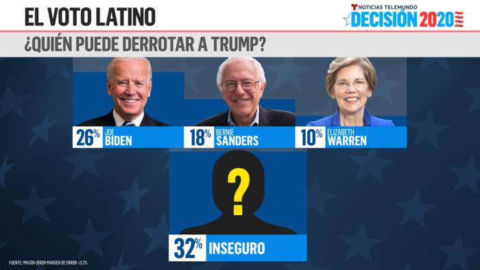 Quien puede derrotar a Trump