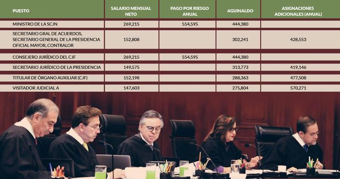 ¿Quién gana 444 mil de aguinaldo, 428 mil por asignaciones, 554 mil por riesgo? En el Poder Judicial…