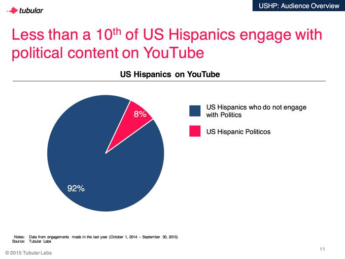hispanos activos politica youtube