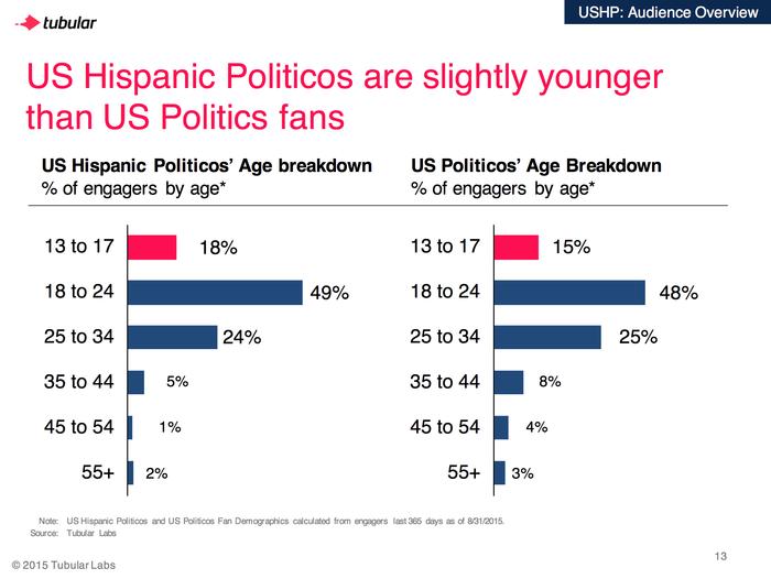 hispanos mas jovenes en Yotube