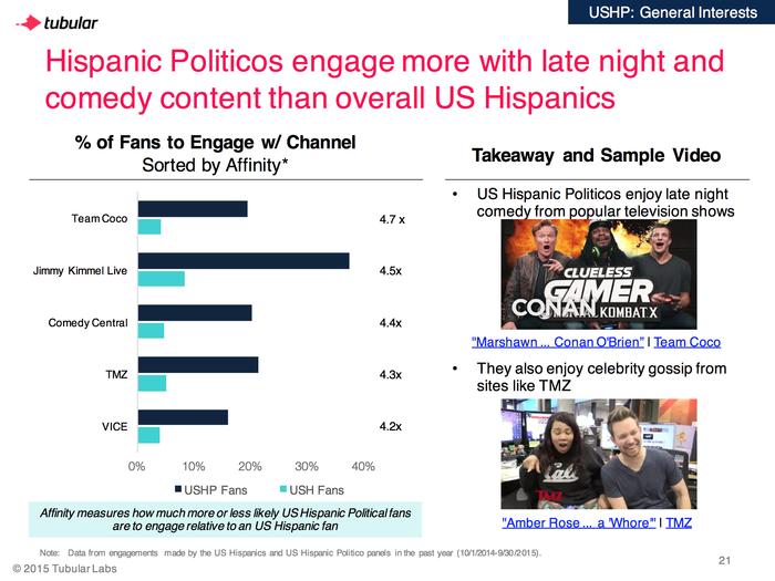 Hispanos politicos y comediantes