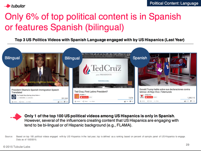 hispanos politico espanol videos