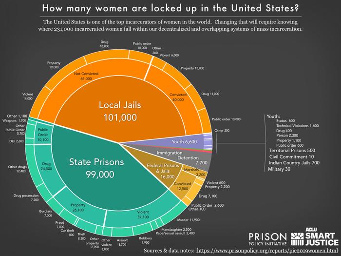 El análisis demuestra un aumento del encarcelamiento masivo de mujeres en EEUU