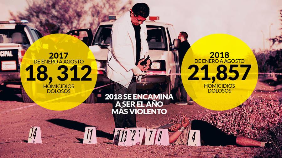 La cifra de muertos en México por actos violentos continúa es un preocupante ascenso.