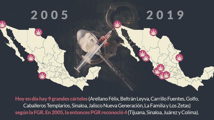 Gráfico sobre los cárteles de droga en México