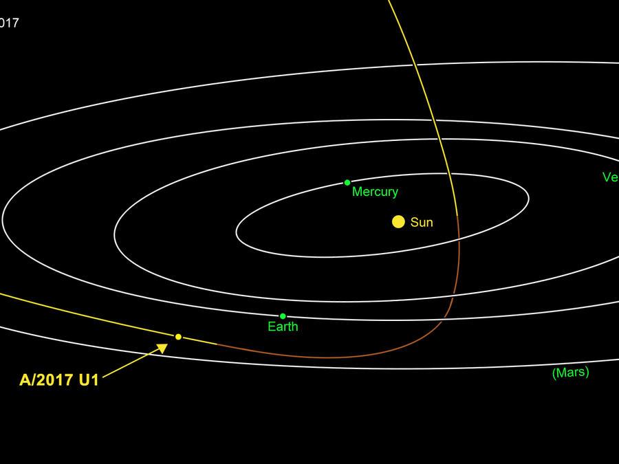 Trayectoria de Oumuamua por el Sistema Solar.