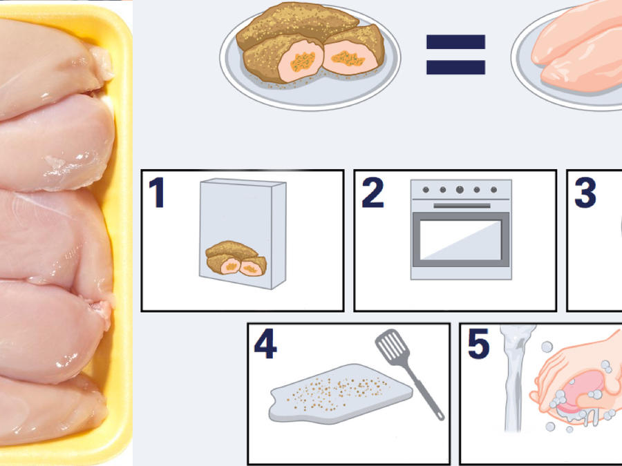 Imagen de pollo crudo y, a la derecha, instrucciones del CDC sobre cómo cocinarlo.
